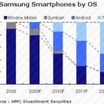 Niente più smartphone Symbian nella gamma di Samsung