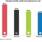 Gli utenti Iphone con carta di credito spendono di più