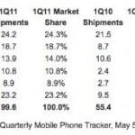 Il mercato degli smarthone aumenta dal 79,7 %